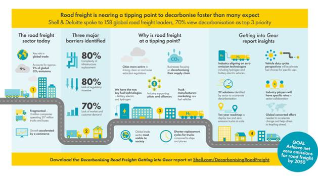 Shell decarbonising report 3