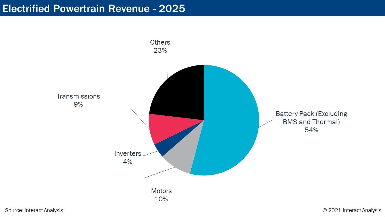 Electrified-Powertrain-Revenue-2025